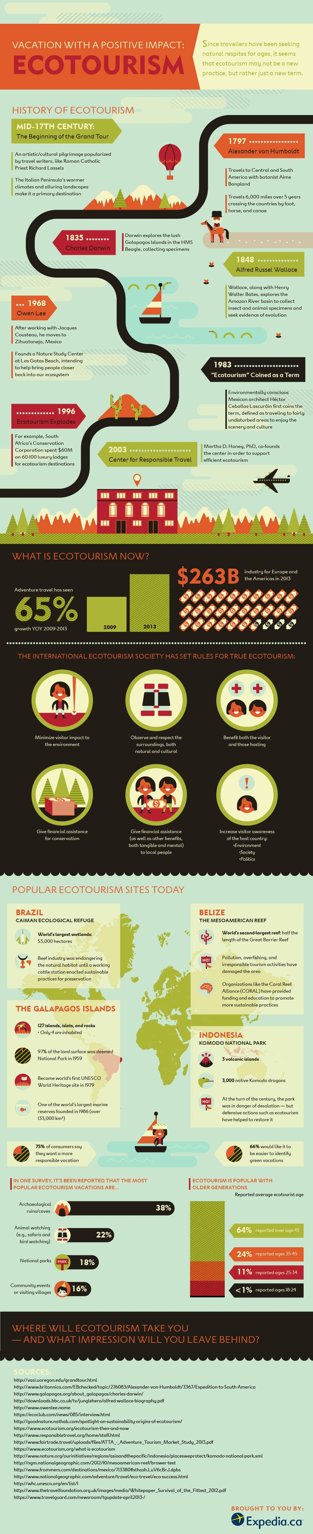 Infographic of History of Ecotourism