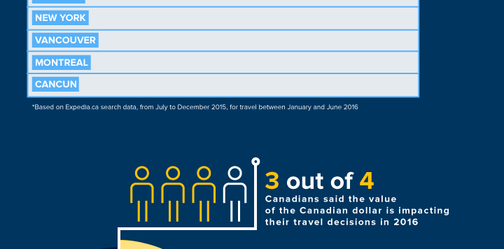 Expedia.ca shares top trends & tips to help plan for 2016 travels