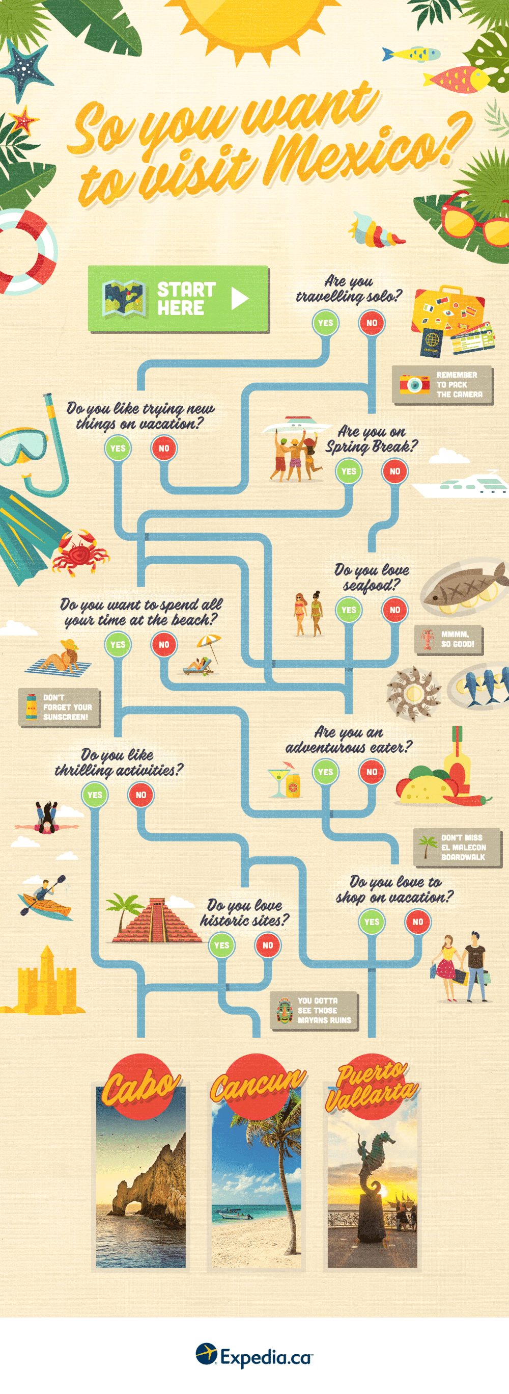 A decision tree to figure out if visiting Cabo, Cancun, or Puerto Vallarta is right for you