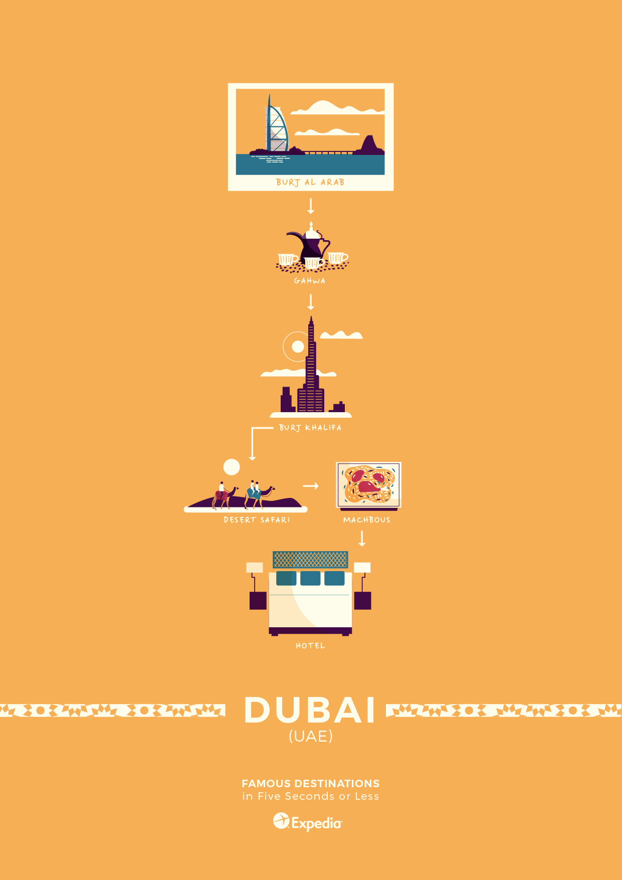 Dubai travel poster elevator pitch