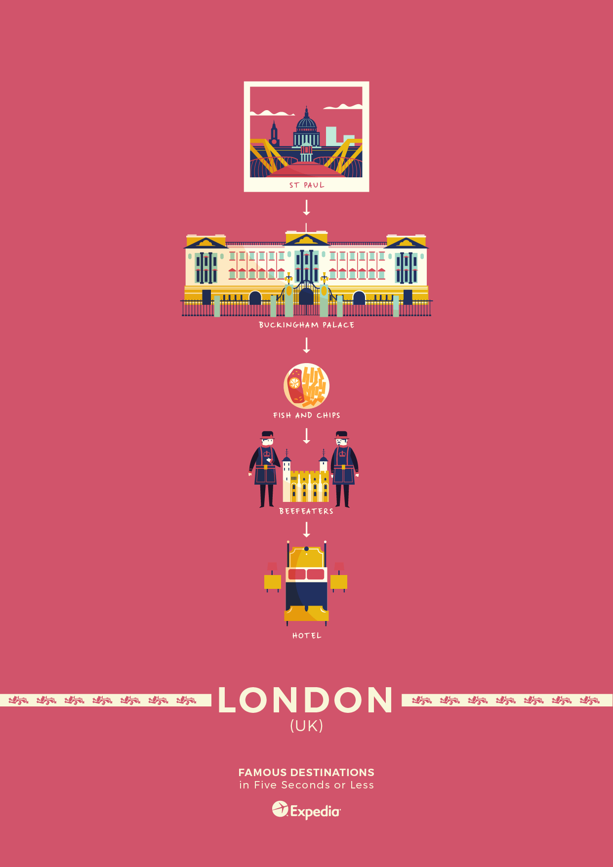 London travel poster elevator pitch