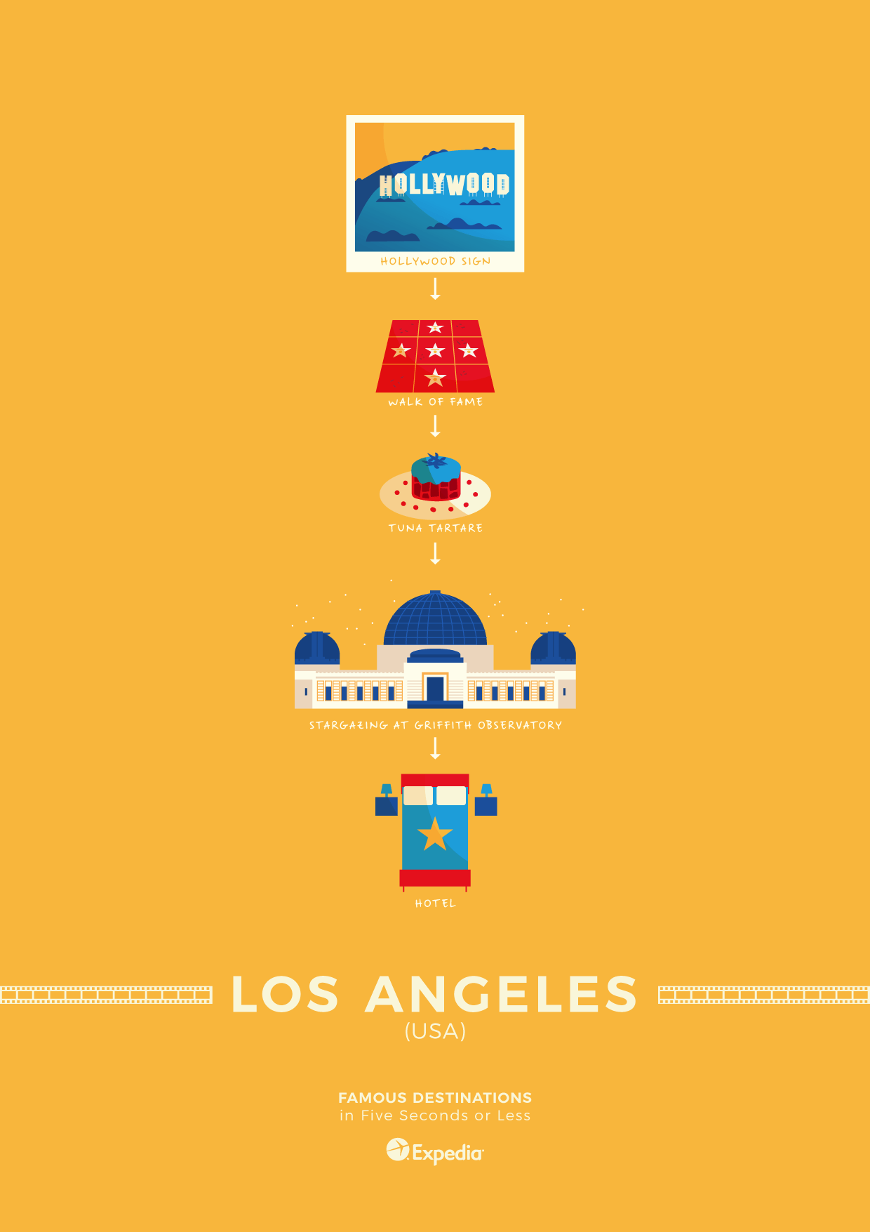 Los Angeles travel poster elevator pitch