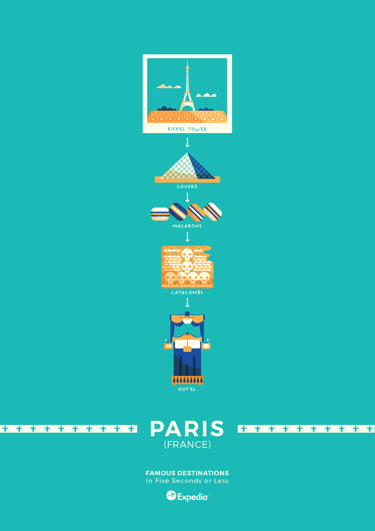 Paris travel poster elevator pitch