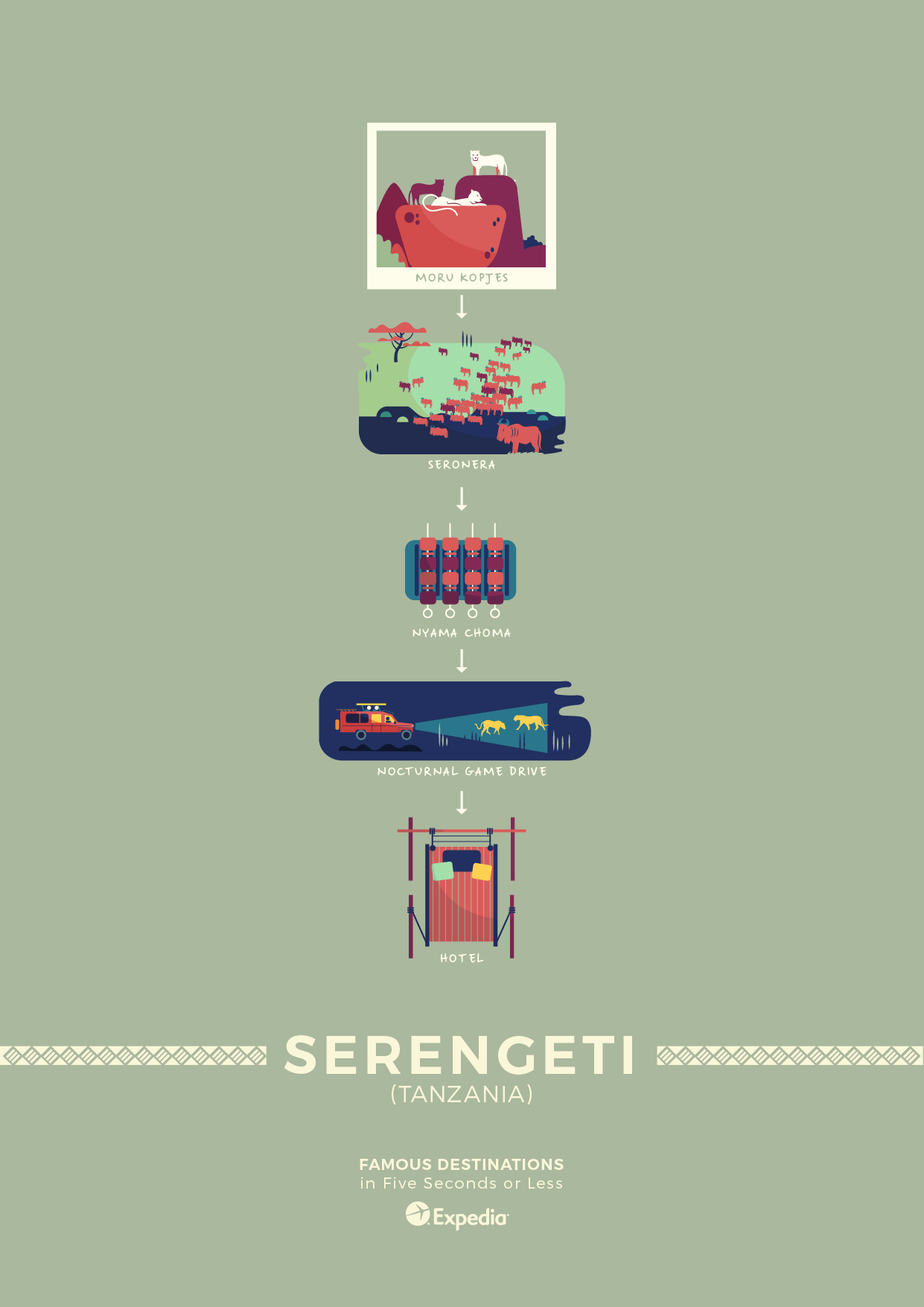 Serengeti travel poster elevator pitch