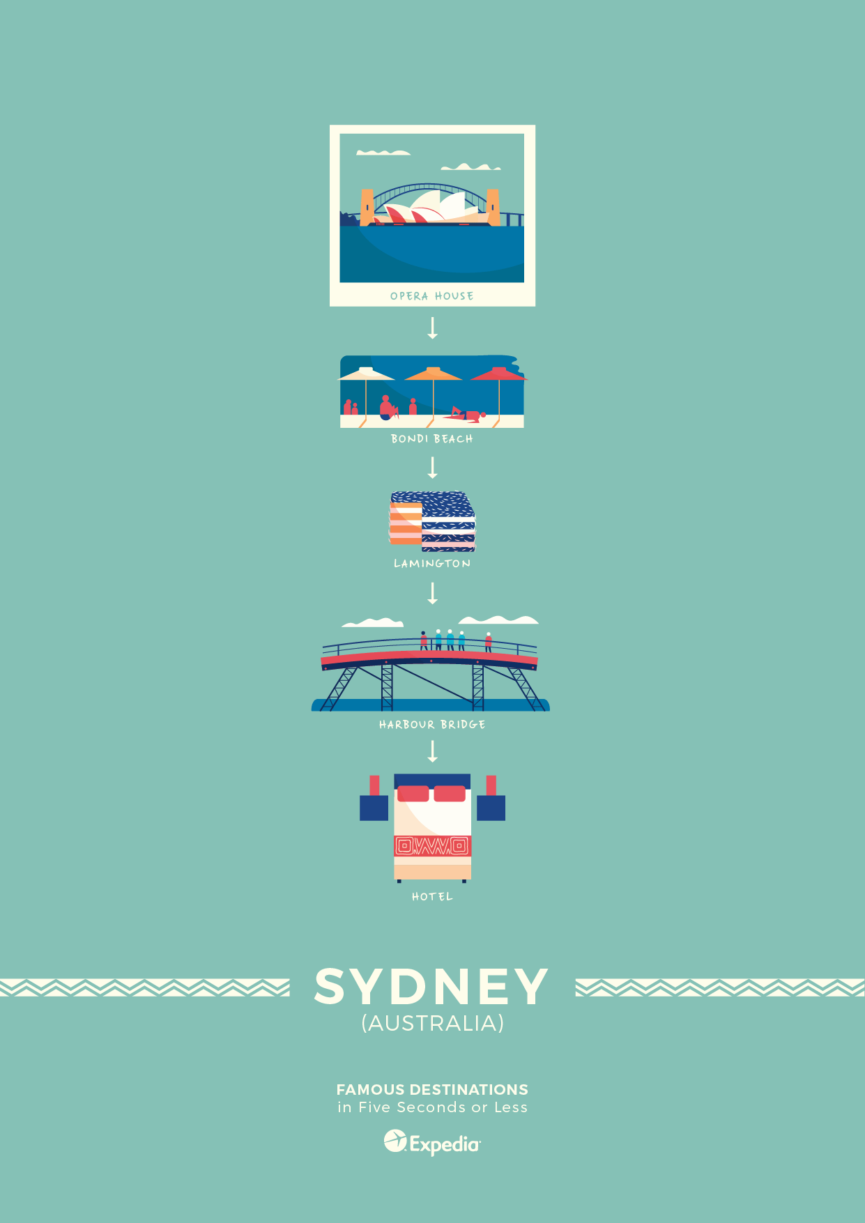 Sydney travel poster elevator pitch