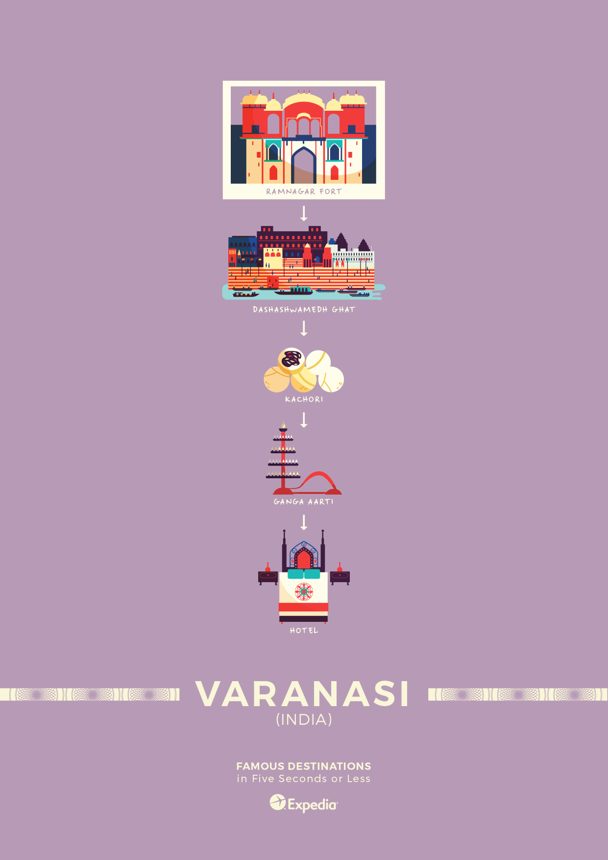 Varanasi travel poster elevator pitch